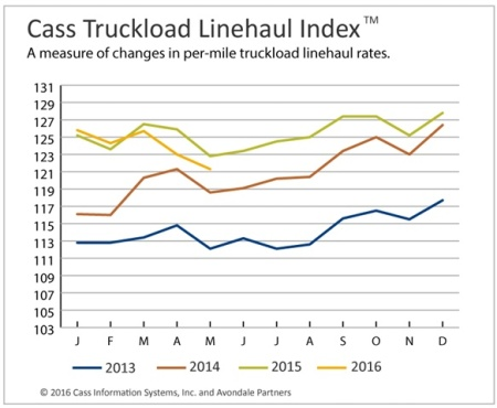 m-truckload-index-may-2016-y-y-1